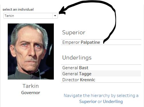 Tableau Dashboard - Hierarchy