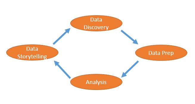Cycle of Analytics