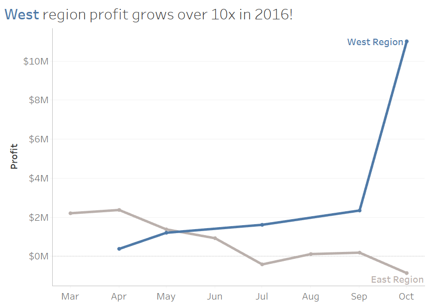 West Region Profit Grows 10X