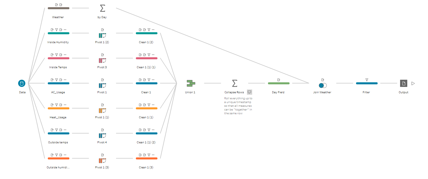Tableau Prep Flow that untangles Nest Learning Thermostat Data