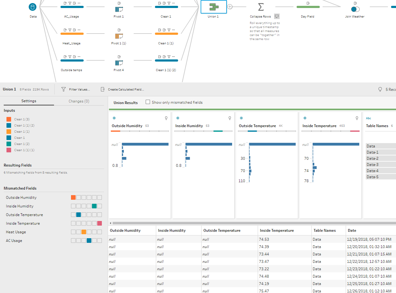 Union together a bunch of Nest Learning Thermostat data in Tableau Prep