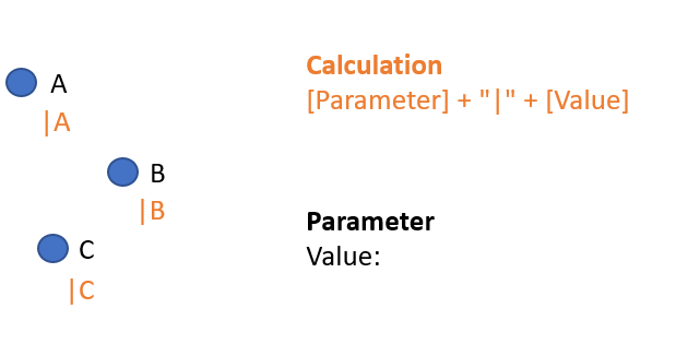 First iteration of the parameter action - no action yet, the parameter value is blank and each mark contains the potential first click.