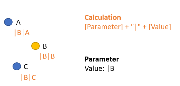 Second iteration of the parameter action - if the user clicks B, the value |B will be stored in the parameter and the potential next click value will be updated for each mark.