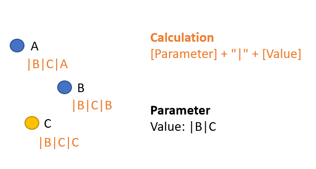 Third iteration of the parameter action - if the user clicks C, the value |B|C will be stored in the parameter and the potential next click value will be updated for each mark.